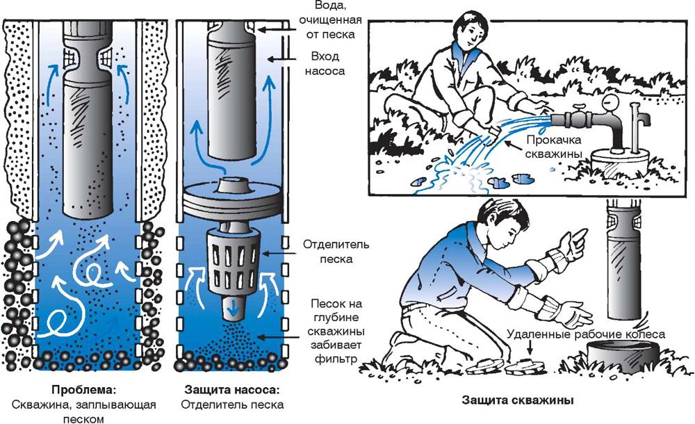 Чистка и промывка скважин в Москве