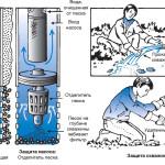Очистка скважины от песка и ила